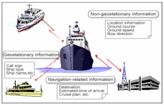 Figure 5: Types of Information provided by AIS