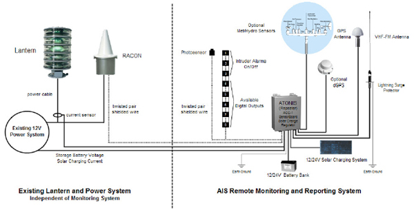Remote monitoring system for aids to navigation typical ais aton block diagram sciox Choice Image